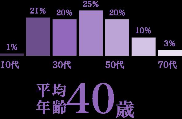 年齢別の割合